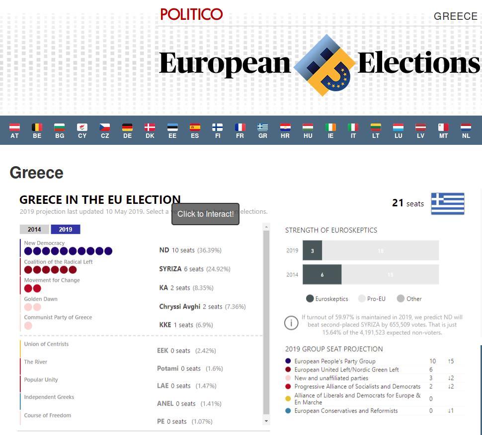 Η προβολή αποτελέσματος του Politico της 10ης Μαϊου για τις ευρωεκλογές στη χώρα μας.