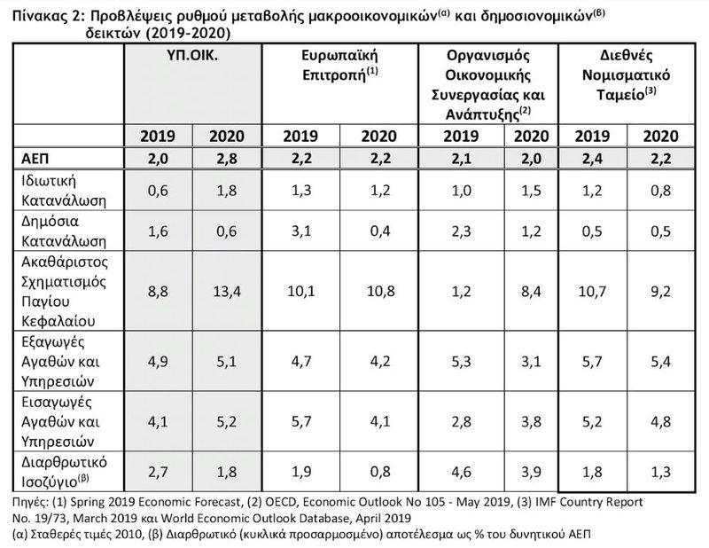 Προβλέψεις ρυθμού μεταβολής μαρκοοικονομικών και δημοσιονομικών δεικτών  για  Προϋπολογισμό