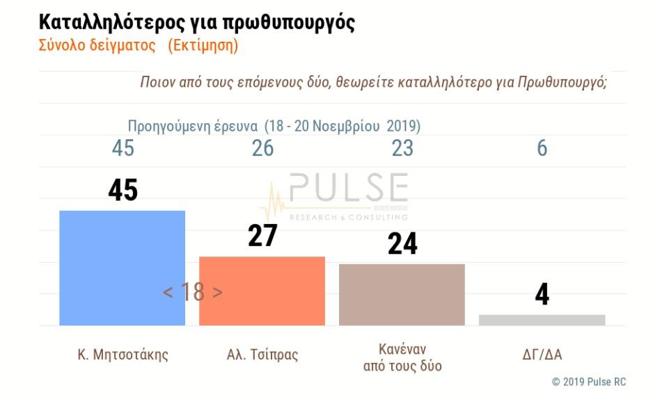 Καταλληλότερος πρωθυπουργός ο Κυριάκος Μητσοτάκης