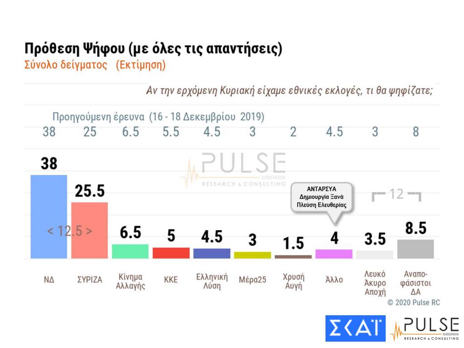 Η πρόθεση ψήφου της Δημοσκόπησης της εταιρίας Pulse για λογαριασμό του ΣΚΑΪ