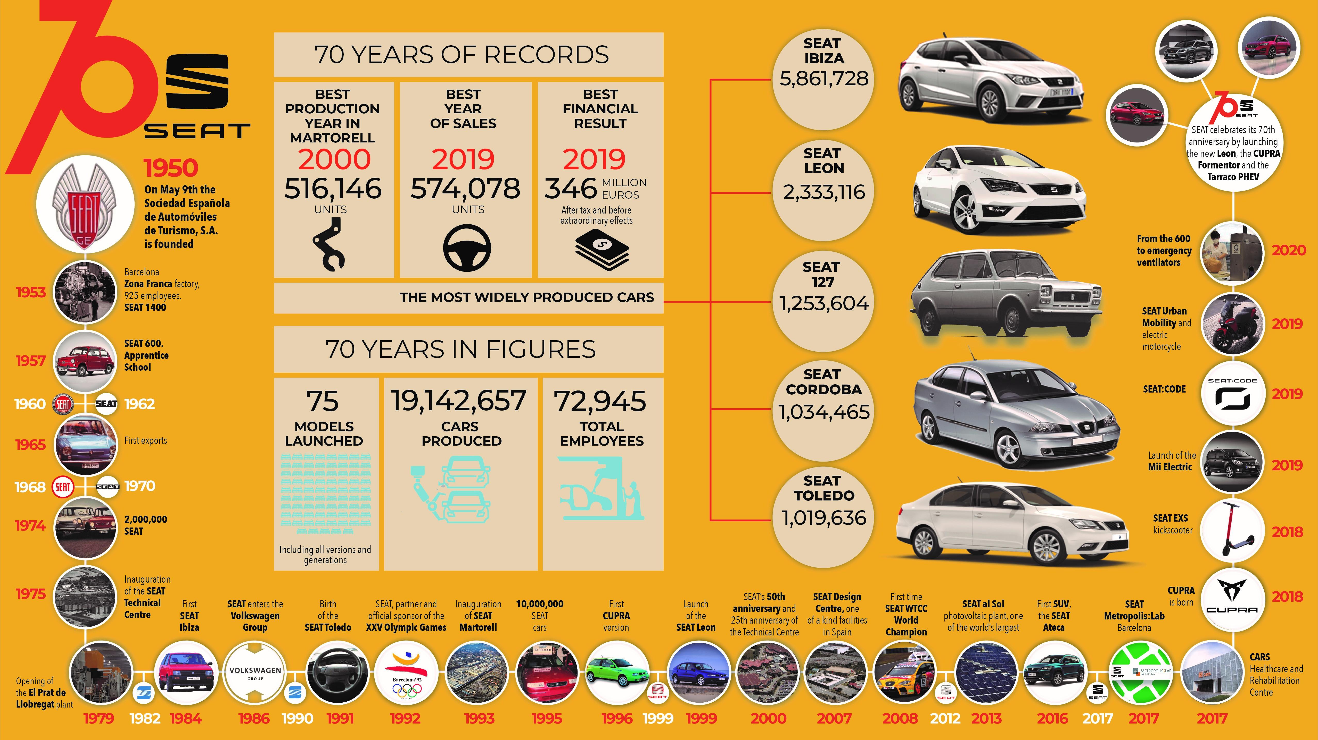 SEAT: Η αφίσα για τα 70 χρόνια παραγωγής αυτοκινήτων
