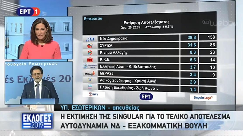 Singular Logic εκτίμηση αποτελέσματος εθνικές εκλογές 2019: ΝΔ 39,8%, ΣΥΡΙΖΑ 31,6%, ΚΙΝΑΛ 8,3%