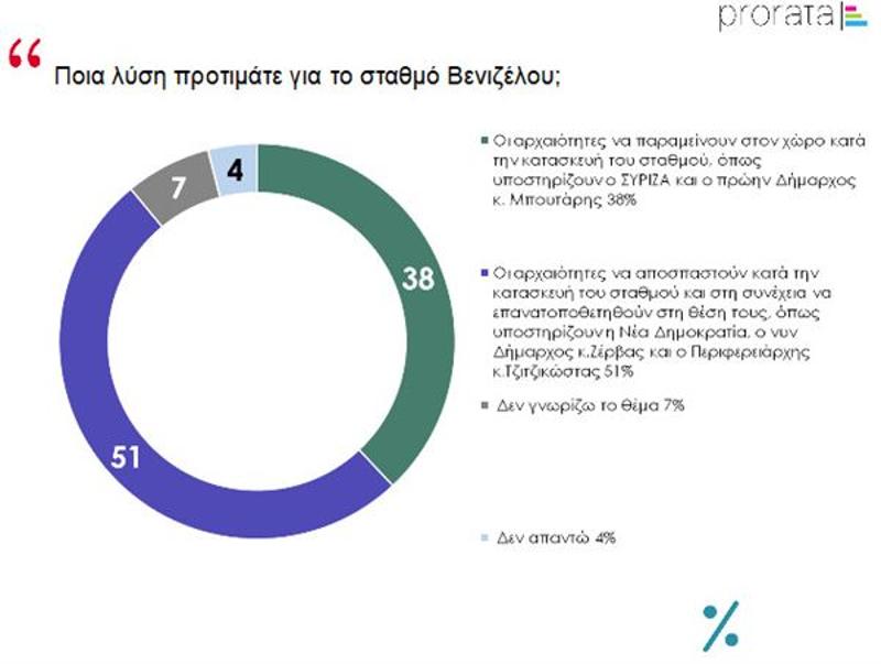 Δημοσκόπηση ποια λύση προτιμάται για σταθμό Βενιζέλου