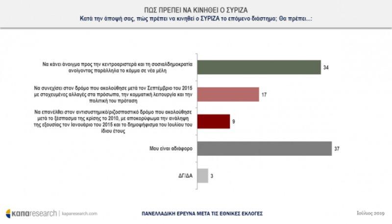 Πίνακας με στατιστικά για ΣΥΡΙΖΑ
