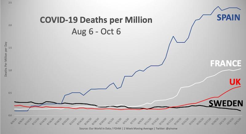 H πορεία των θανάτων από την Covid-19 στη Σουηδία σε σύγκριση με Ισπανία, Γαλλία και Βρετανία το δίμηνο Αυγούστου-Σεπτεμβρίου
