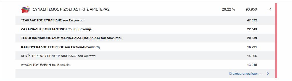 Οι βουλευτές που εκλέγονται με τον ΣΥΡΙΖΑ στον Βόρειο Τομέα