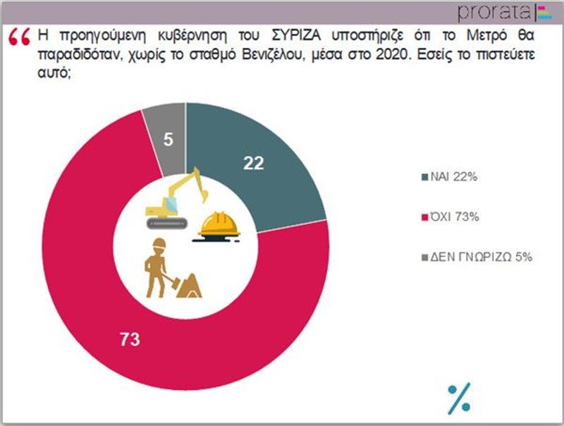 Δημοσκόπηση σχετικά με το εάν ο ΣΥΡΙΖΑ θα προχωρούσε στην παράδοση του μετρό το 2020