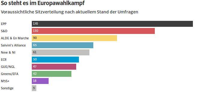 Η πιθανή κατανομή των εδρών στο νέο ευρωκοινοβούλιο βάσει των δημοσκοπήσεων που επικαλείται η SZ.