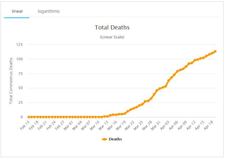 Νεκροί στην Ελλάδα
