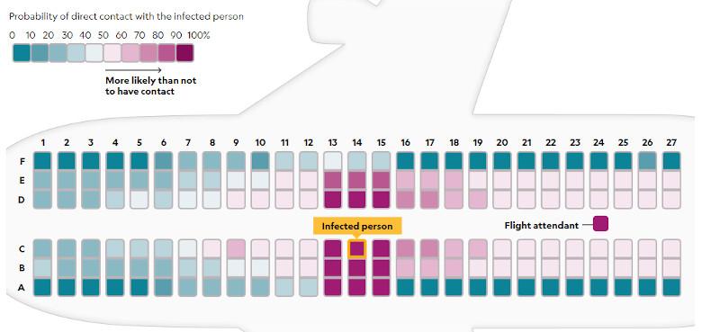 Οι θέσεις αεροπλάνου και το πόσο είναι εφικτό να μεταδοθεί ένας ιός