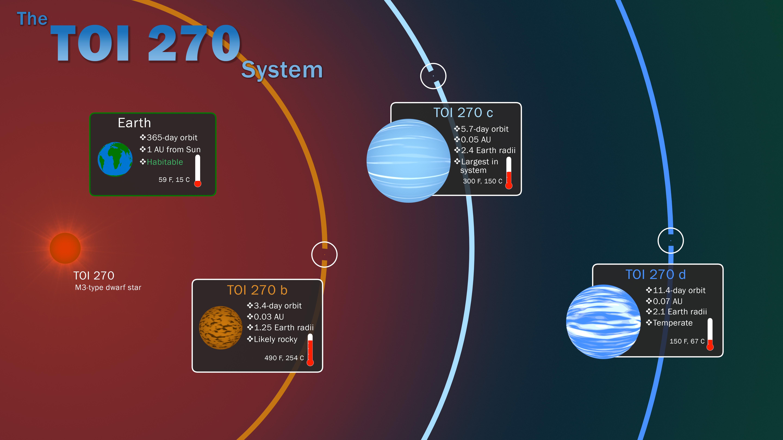Οι τρεις εξωπλανήτες