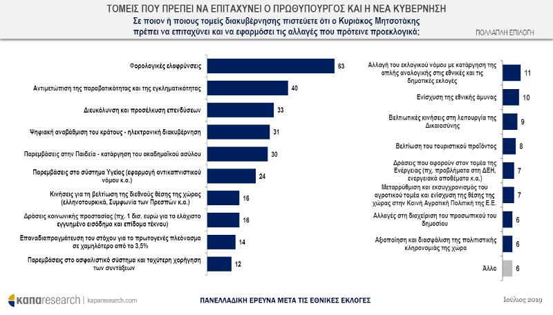 Πίνακας με στατιστικά για τομείς επιτάχυνσης