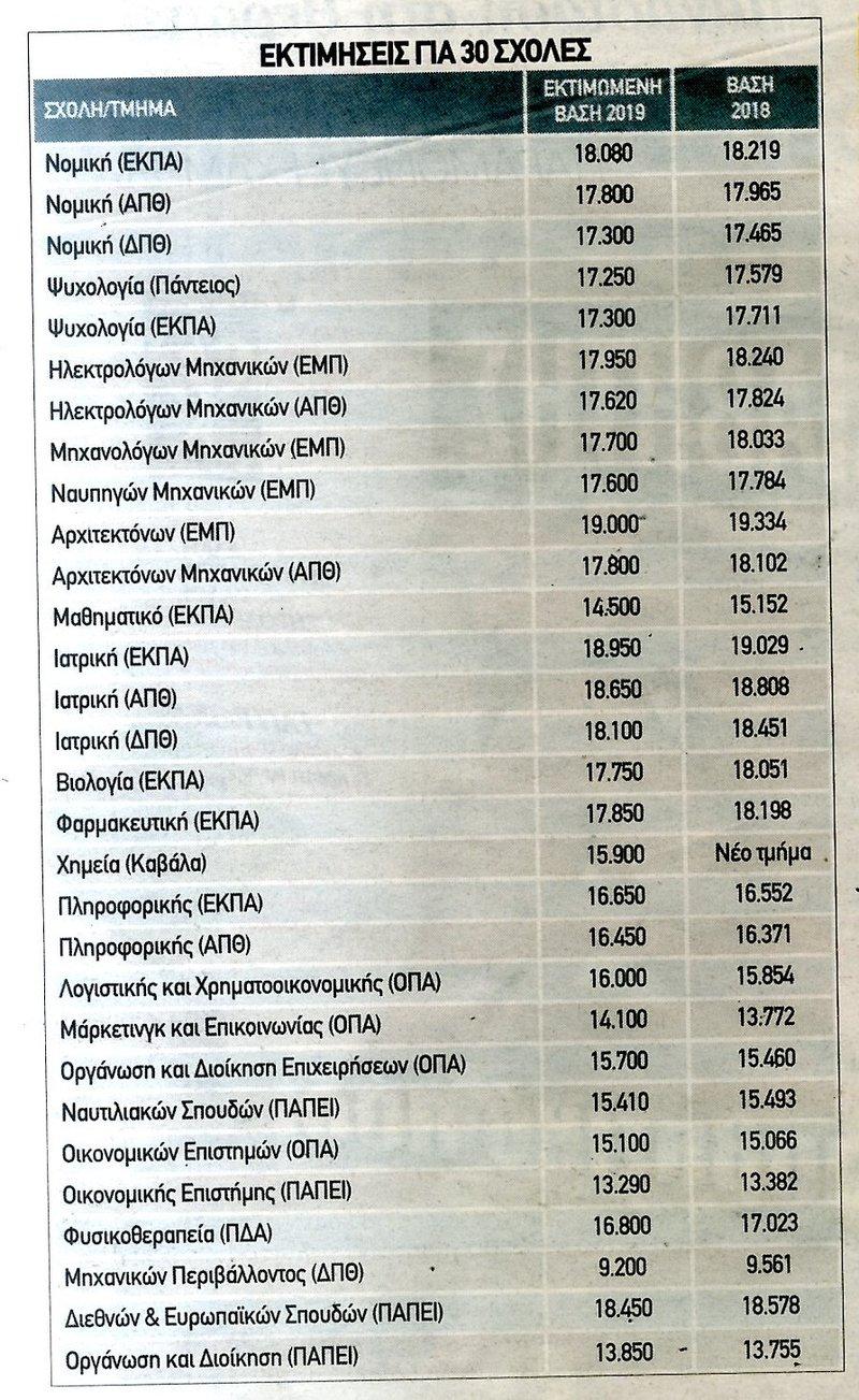 Πίνακας με εκτιμήσεις για τις βάσεις 2019
