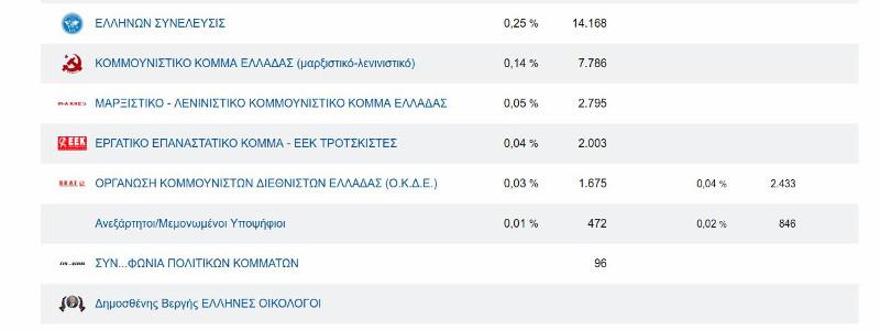 Τελευταία κόμματα σε ψήφους