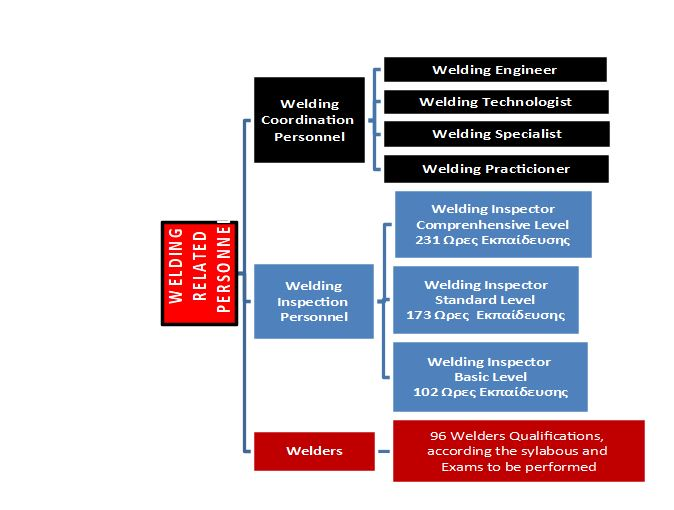 Welding related personnel