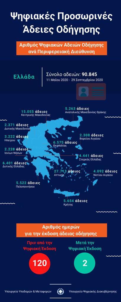 Infographic με τις προσωρινές άδειες οδήγησης που εκδόθηκαν ψηφιακά