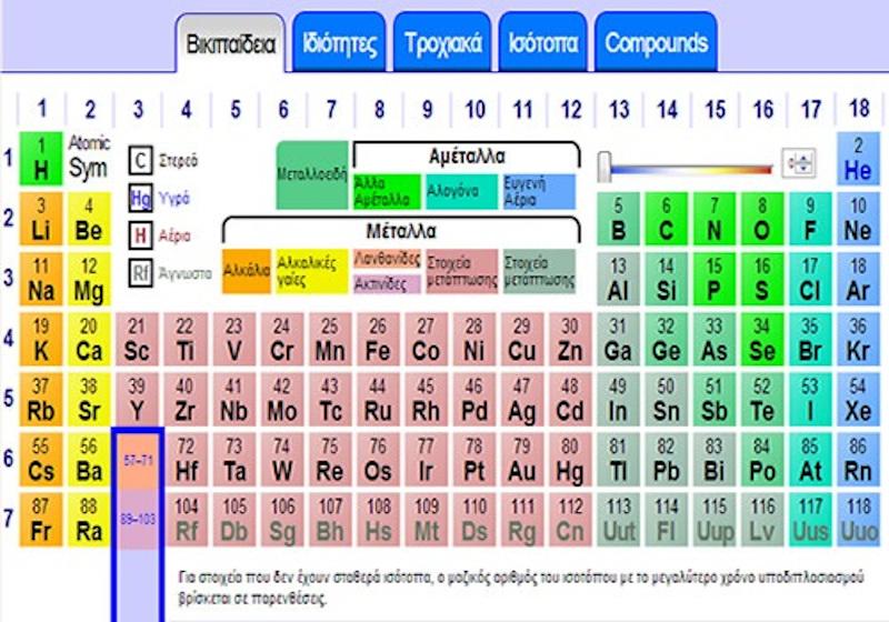 Χημικά στοιχεία