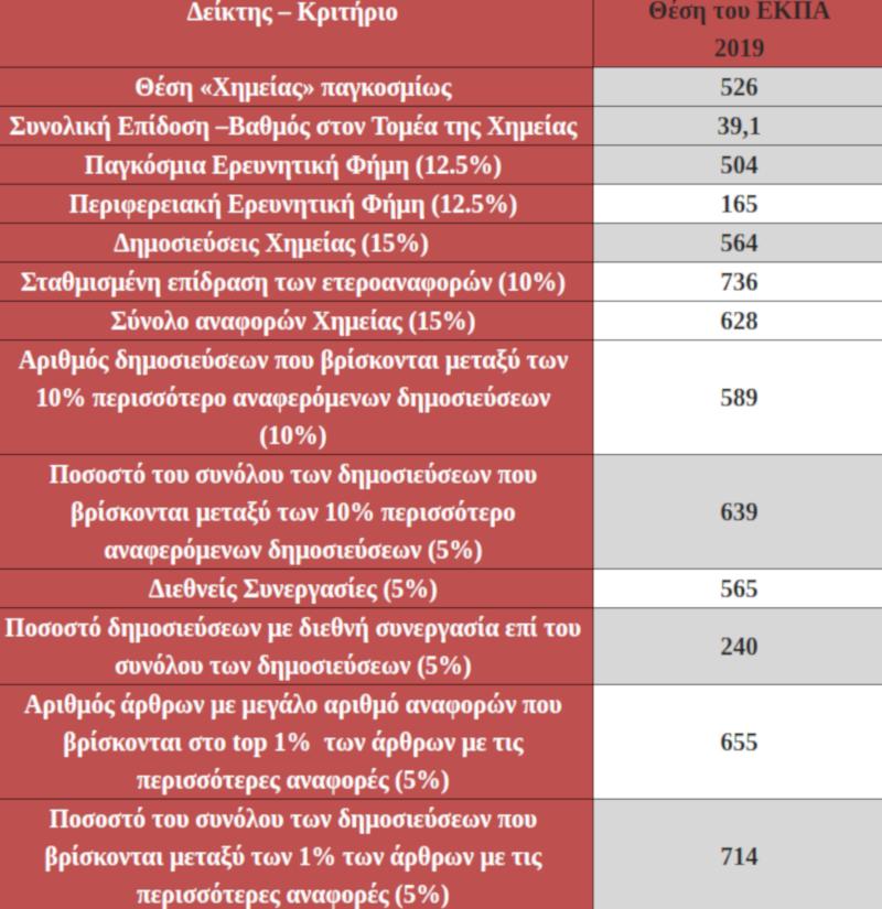 Η θέση – επίδοση του επιστημονικού πεδίου της «Χημείας» του Τμήματος Χημείας του ΕΚΠΑ με βάση τους έντεκα (11) δείκτες του πίνακα Κατάταξης US News - Best Global University Rankings