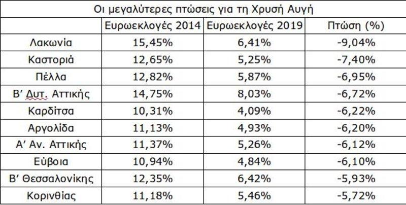 Οι περιφέρειες όπου «κατρακύλησε» περισσότερο η Χρυσή Αυγή / Ππγή: iefimerida.gr