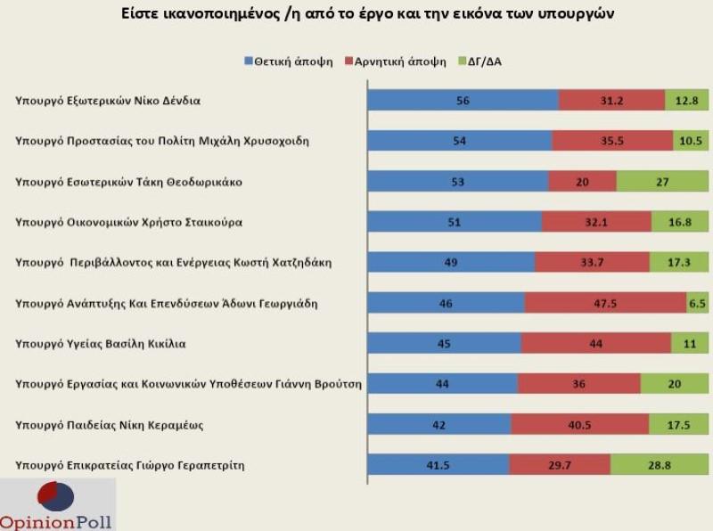 Δημοσκόπηση Opinion Poll, πίνακας με τη δημοφιλία υπουργών