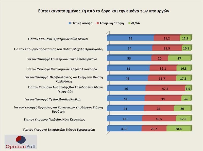 Γκάλοπ Opinion Poll