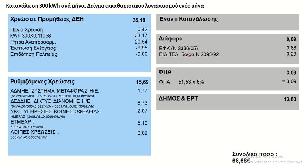Λογαριασμοί ρεύματος: Πόσο θα αυξηθούν -Ποια θα είναι η έκπτωση για τα  νοικοκυριά [παραδείγματα]   ΕΛΛΑΔΑ   iefimerida.gr